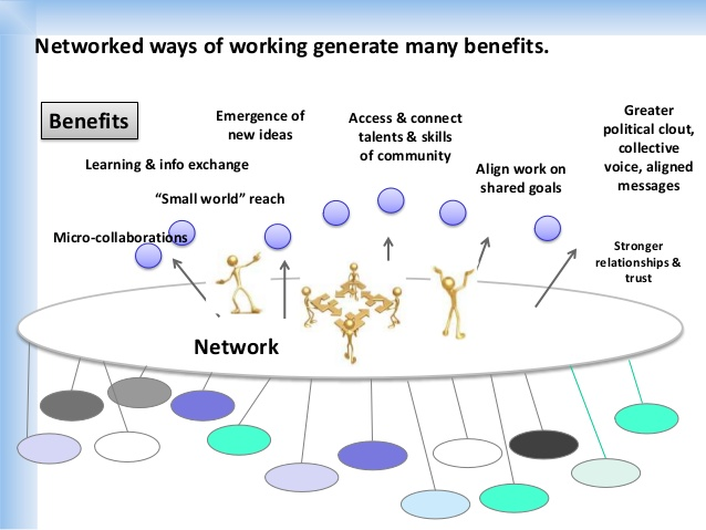 Image highlighting additional benefits of working in a network.